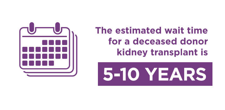 Kidney Wait Time